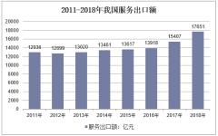 2011-2018年我国服务出口额