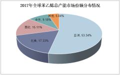 2017年全球苯乙烯总产能市场份额分布情况