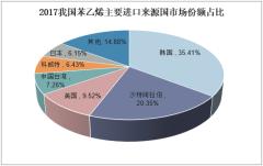 2017年我国苯乙烯主要进口来源国市场份额占比