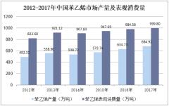 2012-2017年中国苯乙烯市场产量及表观消费量