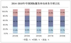 2014-2018年中国国际服务外包业务全球占比