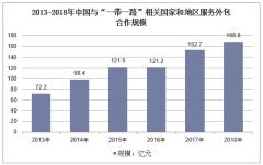 """2013-2018年中国与""""一带一路""""相关国家和地区服务外包合作规模"""