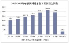 2012-2019年Q1我国对外承包工程新签合同数