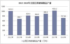 2012-2018年全国日用玻璃制品产量