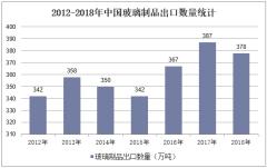 2012-2018年中国玻璃制品出口数量统计