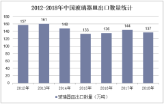 2012-2018年中国玻璃器皿出口数量统计