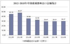 2012-2018年中国玻璃器皿出口金额统计