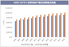 2006-2018年世界鸡肉产量及消费量走势图
