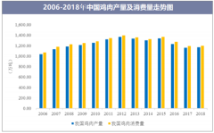 2006-2018年中国鸡肉产量及消费量走势图