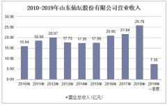 2010-2019年山东仙坛股份有限公司营业收入