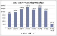 2012-2019年中国冻鸡出口数量统计
