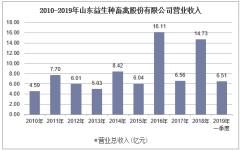 2010-2019年山东益生种畜禽股份有限公司营业收入