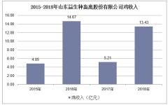 2015-2018年山东益生种畜禽股份有限公司鸡收入