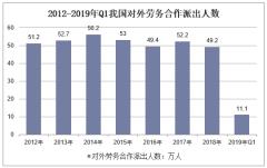2012-2019年Q1我国对外劳务合作派出人数