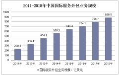 2011-2018年中国国际服务外包业务规模