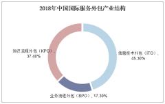 2018年中国国际服务外包产业结构