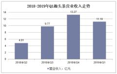 2018-2019年Q1趣头条营业收入走势