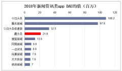 2018年新闻资讯类app DAU均值