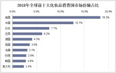 2013年消费品市场_2018年中国化妆品行业市场规模及销售情况分析,国内消费市场 ...