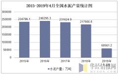 2015-2019年4月全国水泥产量统计图