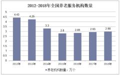 2012-2018年全国养老服务机构数量