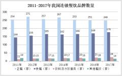 2011-2017年我国连锁餐饮品牌数量