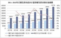2011-2018年以餐饮食材成本计量的餐饮供应链市场规模