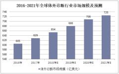 2016-2021年全球体外诊断行业市场规模及预测