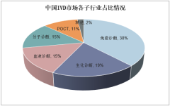 中国IVD市场各子行业占比情况