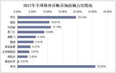 2017年全球体外诊断市场份额占比情况
