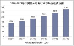 2016-2021年中国体外诊断行业市场规模及预测