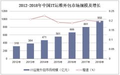 2012-2018年中国IT运维外包市场规模及增长