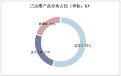 IT运维产品分布占比(单位:%)