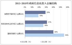 2013-2018年政府信息化投入金额结构