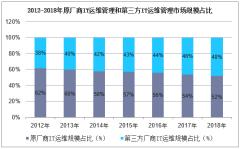 2012-2018年原厂商IT运维管理和第三方IT运维管理市场规模占比