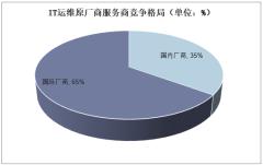 IT运维原厂商服务商竞争格局(单位:%)