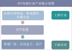 OTT电视行业产业链示意图