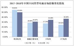 2017-2018年中国不同类型电视市场份额变化情况