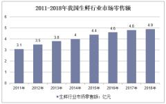 2011-2018年我国生鲜行业市场零售额