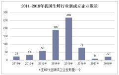 2011-2018年我国生鲜行业新成立企业数量