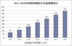 2012-2018年我国宠物医疗市场规模统计
