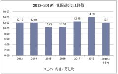 2013-2019年我国进出口总值