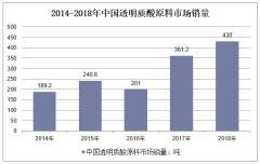 2014-2018年中国透明质酸原料市场销量