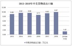 2013-2019年中美货物进出口额