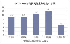 2015-2019年我国民营企业进出口总额