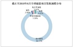 截止至2018年6月全球储能项目装机规模分布