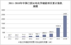 2011-2018年中国已投运电化学储能项目累计装机规模