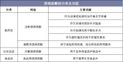 透明质酸的分类及功能