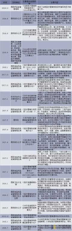 医疗器械行业主要的法律法规及政策