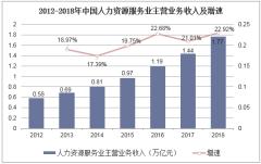 2012-2018年中国人力资源服务业主营业务收入及增速